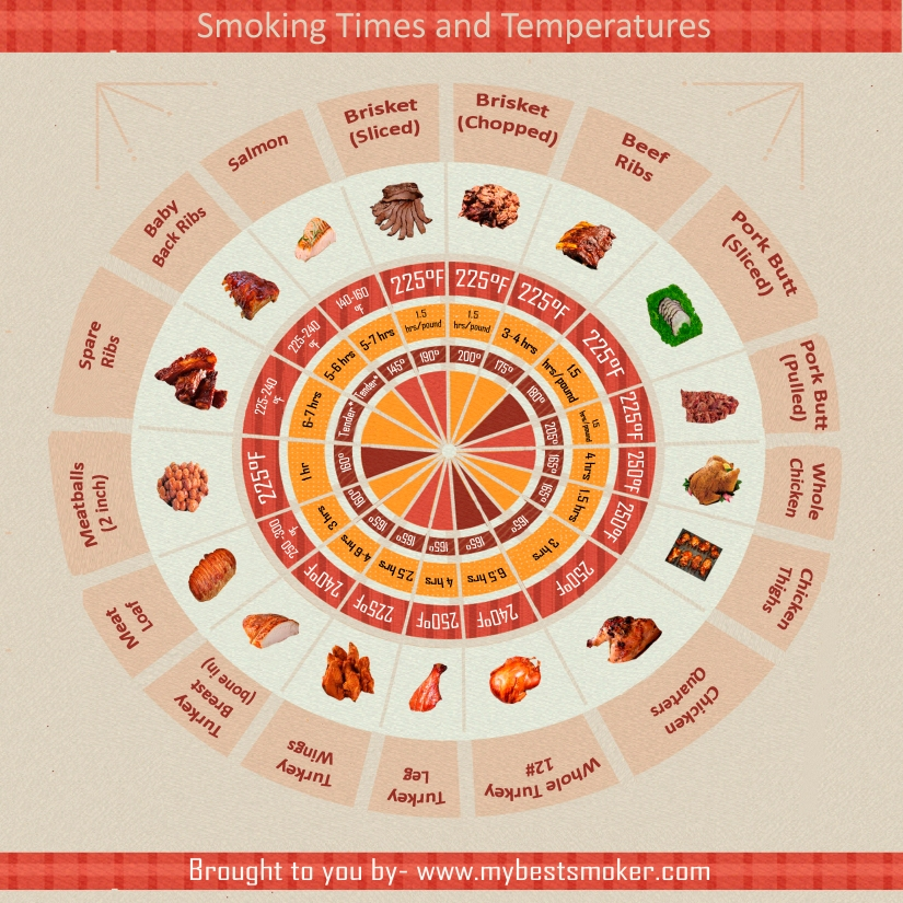 Wheel of Meat Smoking Time and Temperature