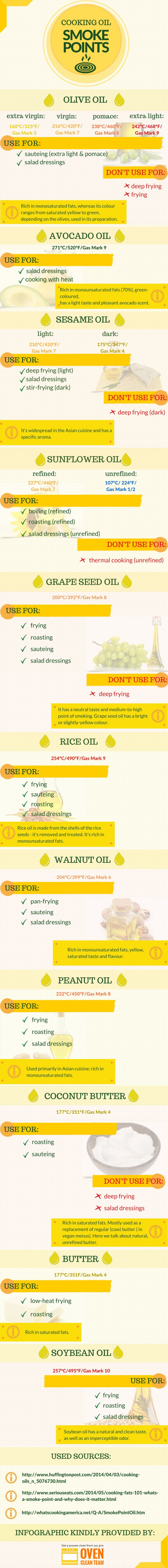 cooking-oil-smoke-points_55b1f4aaa6a9c_w1500