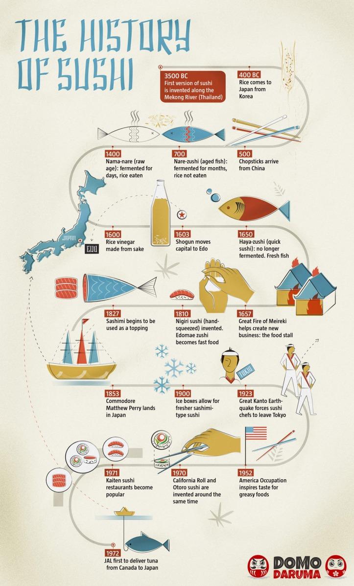 history-of-sushi_5614d6211edd9